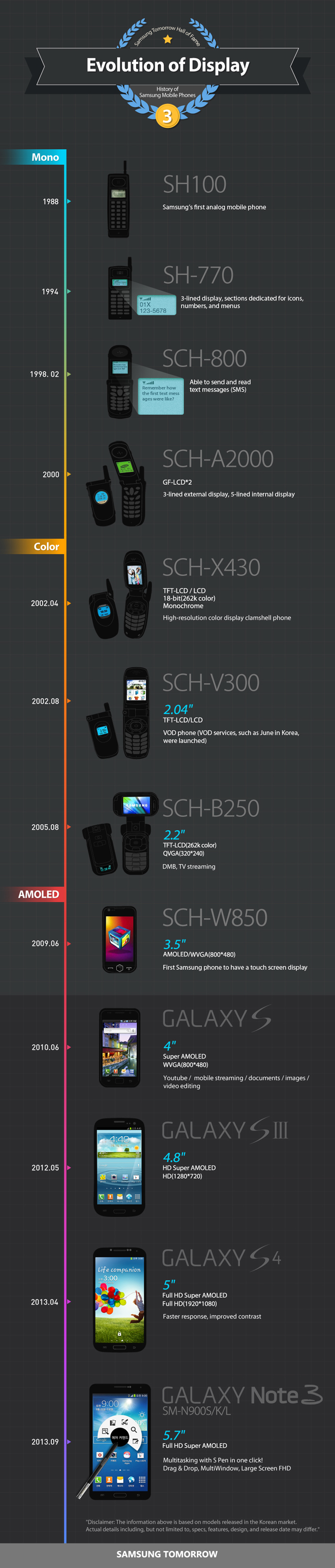 Infographic-History-of-Samsung-Mobile-Phones-Evolution-of-Display