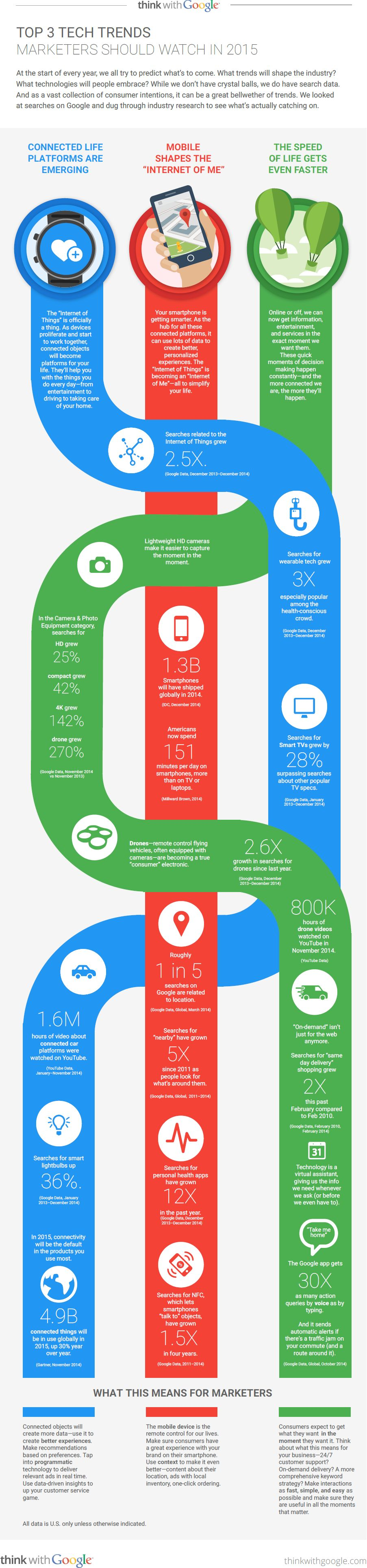 Top-3-Trends-for-Marketers-Google-Infographic